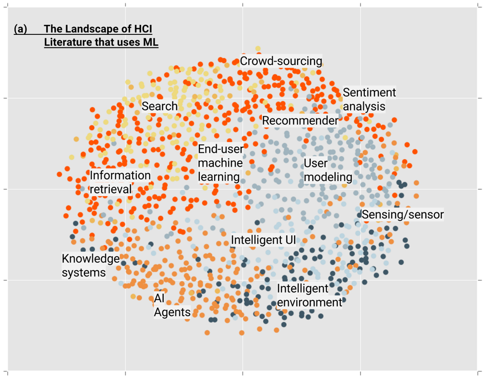 scatterplot graph of the landscape of HCI literature using machine learning