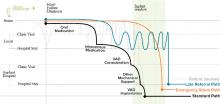 VAD Transplant Chart